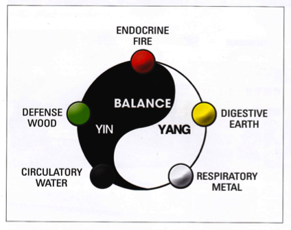 sports health system yin yang and balance These can be signs that your yin and yang are out of balance chinese health concepts and climate can weaken your immune system and make you more.