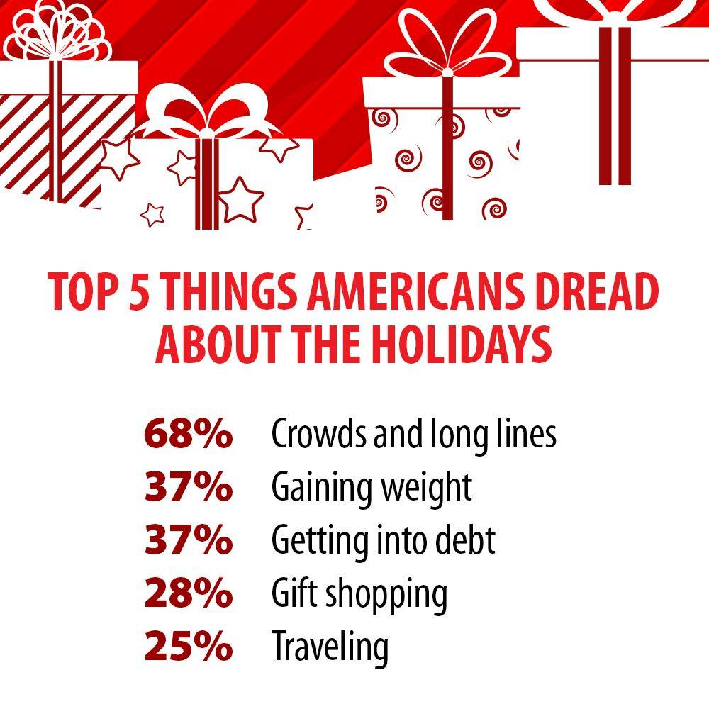 Top 5 Things Americans dread about the Holidays! 68% Crowds and Long lines, 37% Gaining weight, 37% Going into Debit, 28% Gift Shopping, 25% Traveling